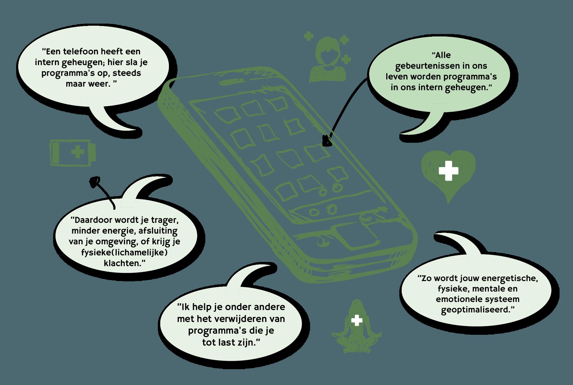 MobieletelefoonTekengebied 4